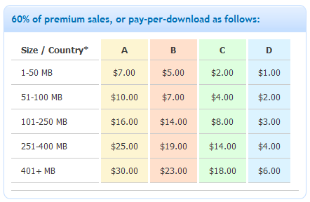 FileSonic.com - pay per download rates