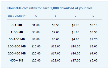 Pay-per-download rates at Mountfile.com